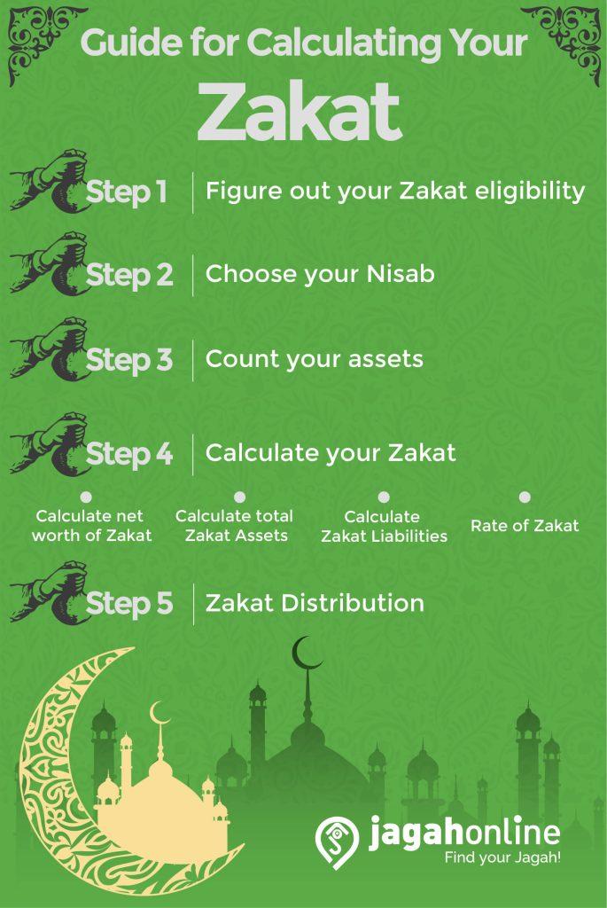 Calculate your zakat